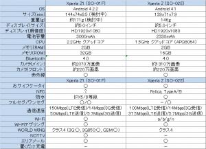 Xperia Z1とXperia Zの比較