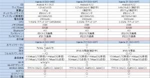 Xperia z1fとXperia Aの比較