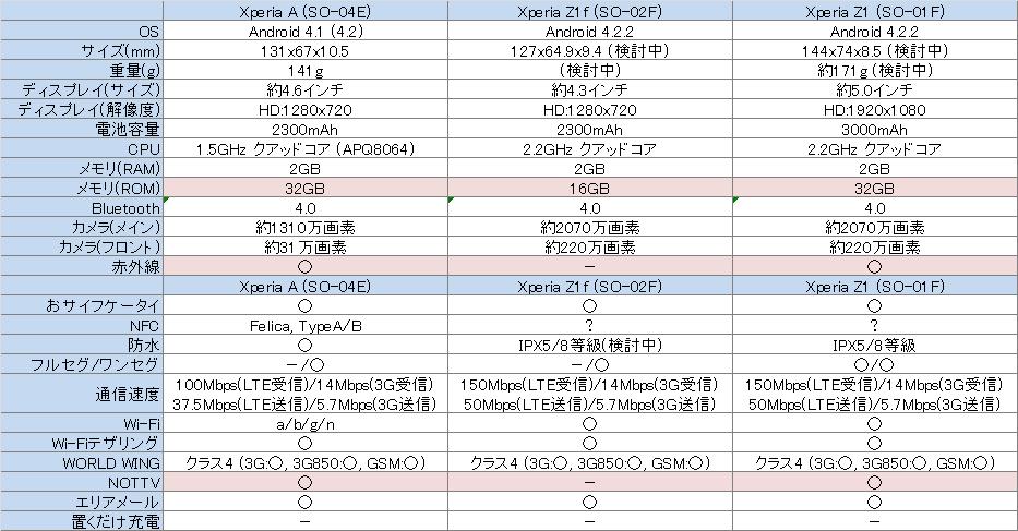 Xperiaz1fとXperia Aの比較