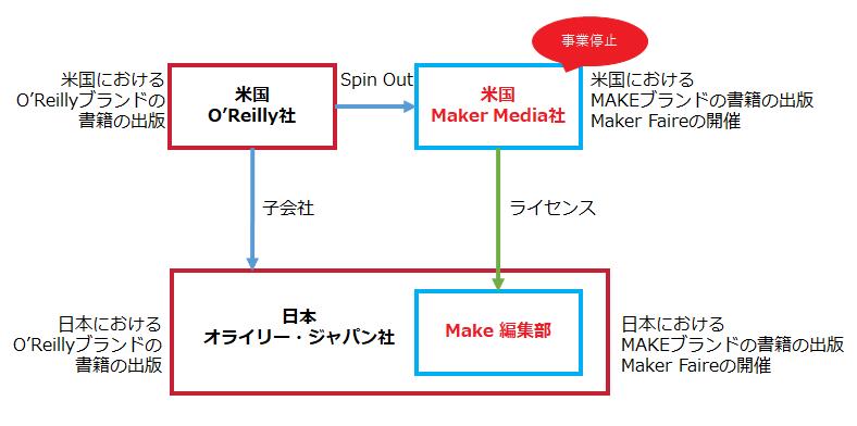 日米Maker Faireの関係