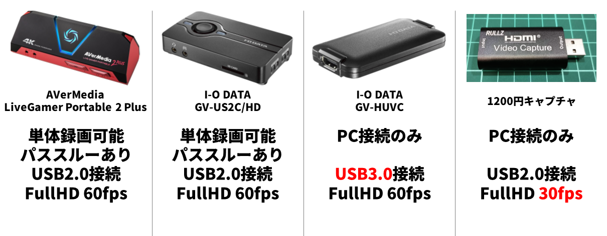 HDMIキャプチャ 仕様比較