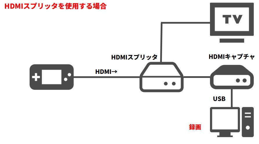HDMIスプリッタ
