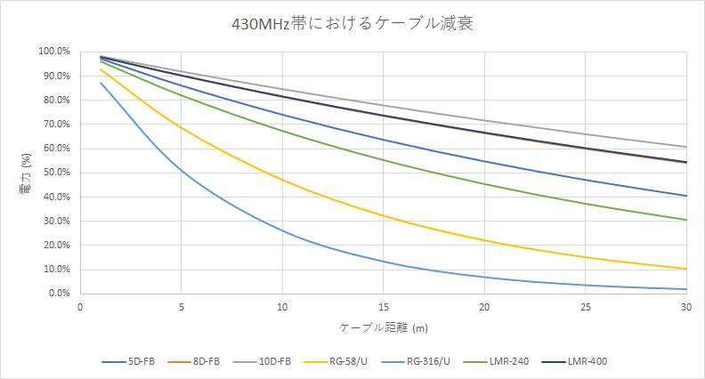 減衰 (430MHz帯)