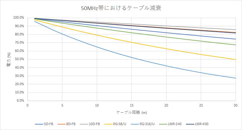減衰 (50MHz帯)
